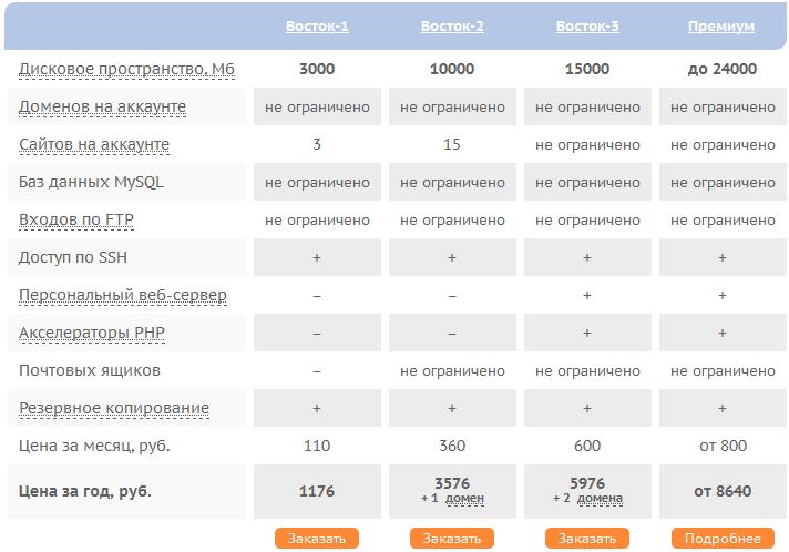 Тарифы на хостинг от Sprinthost