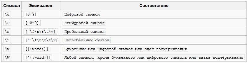 Таблица основных символов регулярных выражений